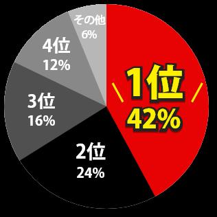 1位42% 2位24% 3位16% 4位12% その他6%
